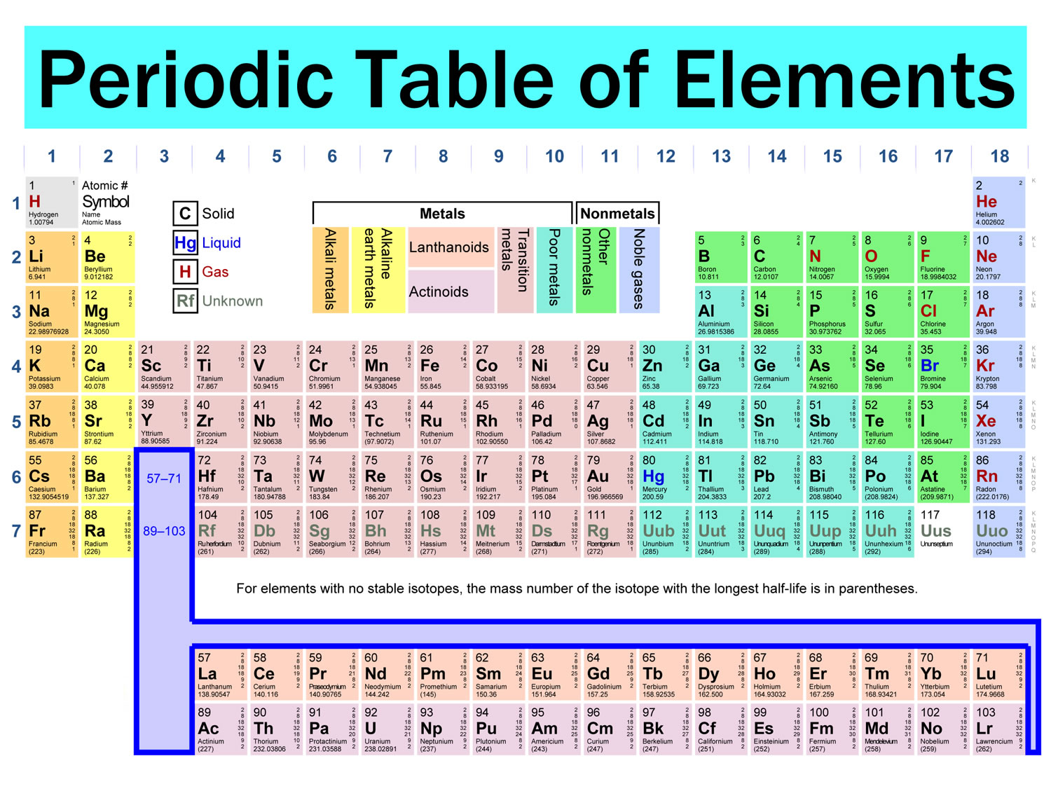 Know Your Periodic Table Tezi Mag Grab A Coffee Read Relax